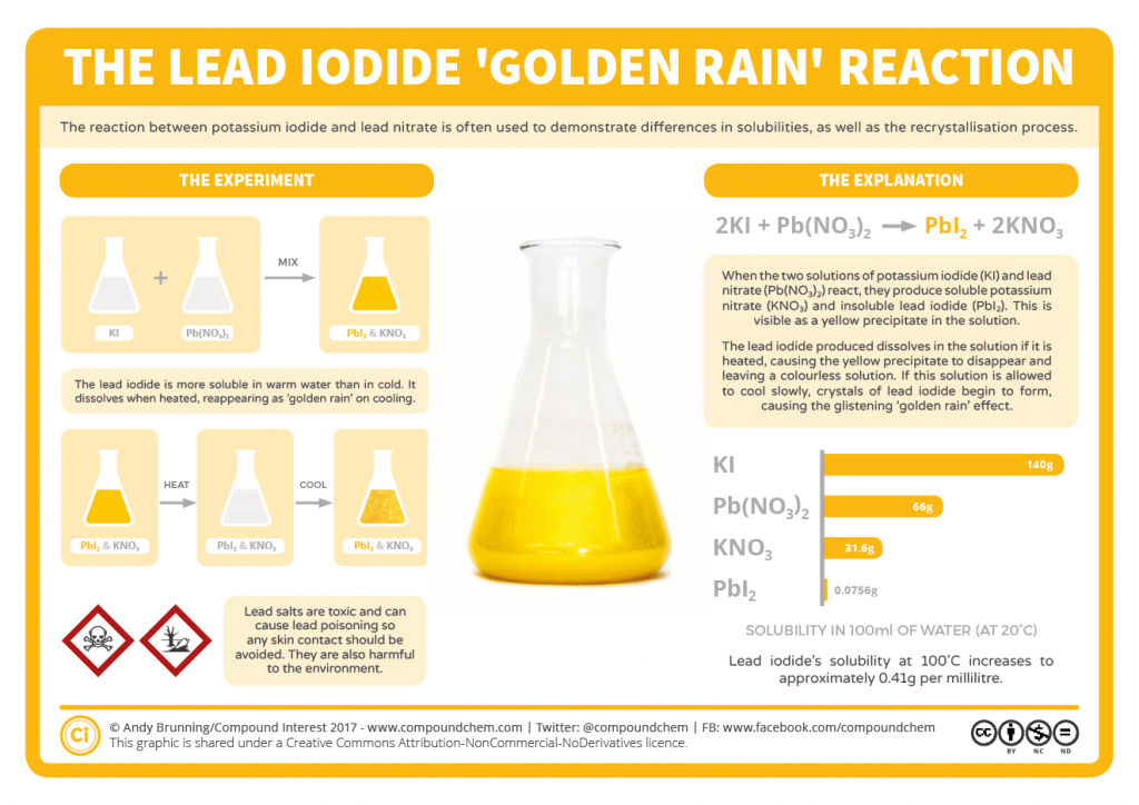 Chemical Reactions Lead Iodide Amp Golden Rain Compound