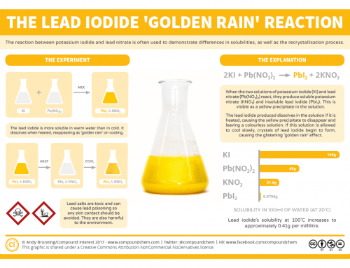 Chemical Reactions: Lead Iodide & 'Golden Rain'
