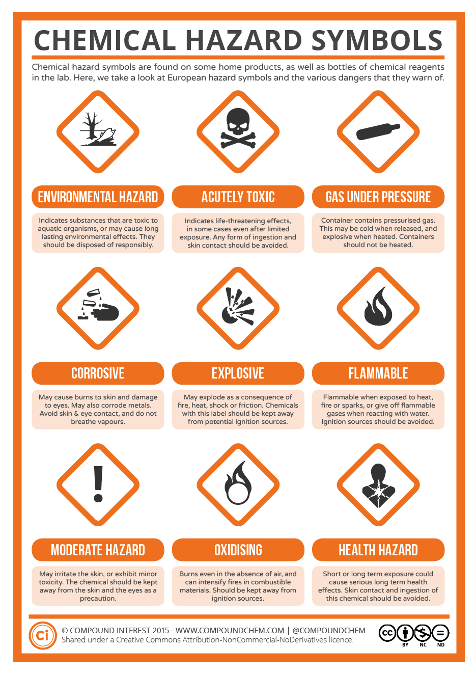 A Guide To Chemical Hazard Symbols Compound Interest