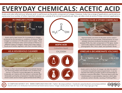 Everyday Chemicals: Acetic Acid – Vinegar & Volcanoes