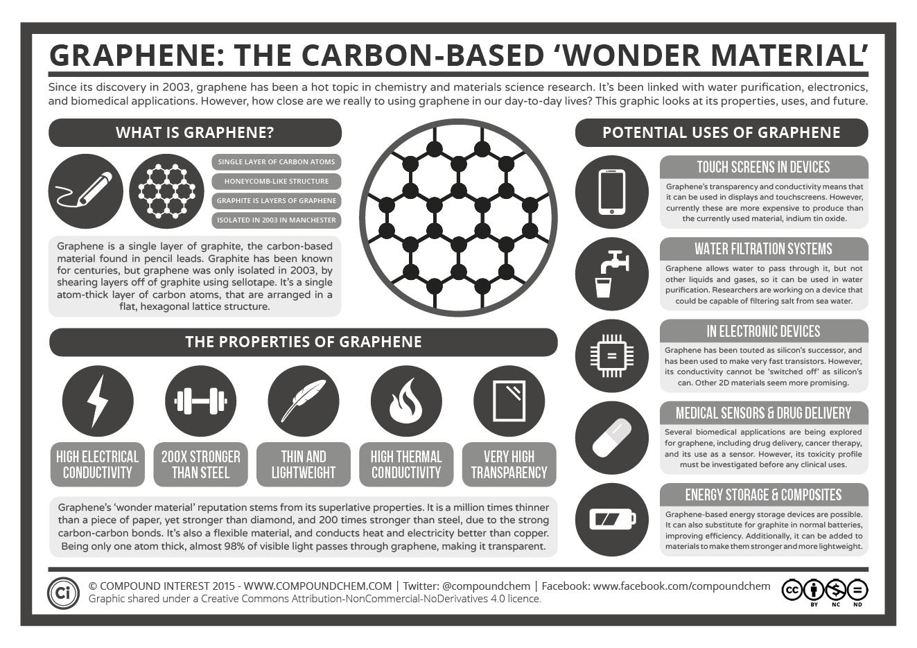 Graphene - The Carbon-Based Wonder Material