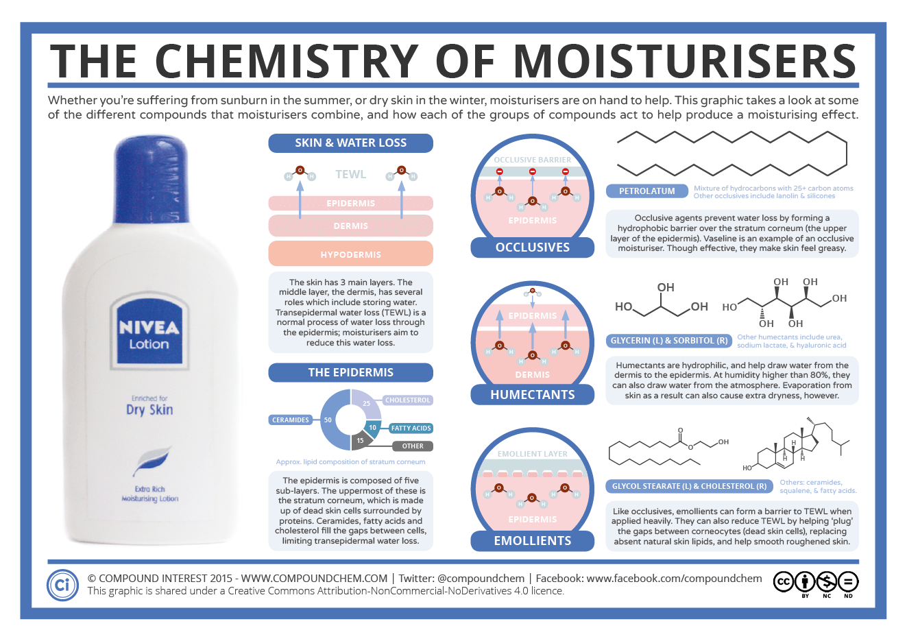 The Chemistry Of Moisturisers Compound Interest