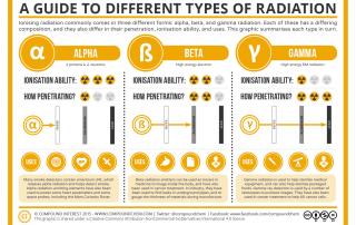 A Guide to Different Common Types of Radiation