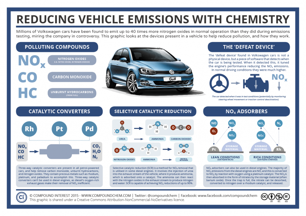 The Chemistry Of Vehicle Emissions Reduction Amp The
