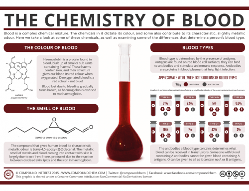 Halloween Special: The Chemistry of Blood