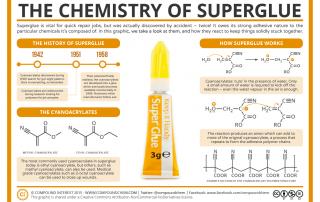 Sticky Science – The Chemistry of Superglue