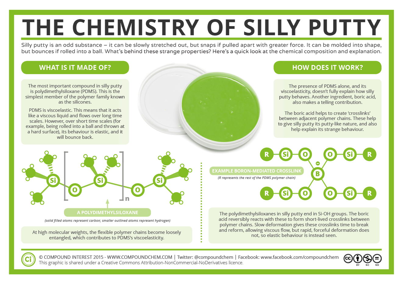 The Chemistry Of Silly Putty Compound Interest
