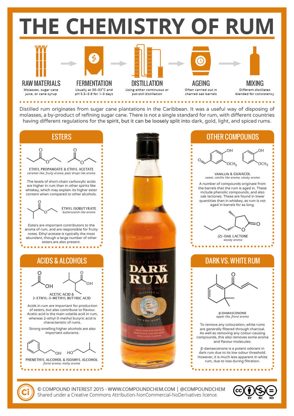 The Chemistry Of Rum Compound Interest