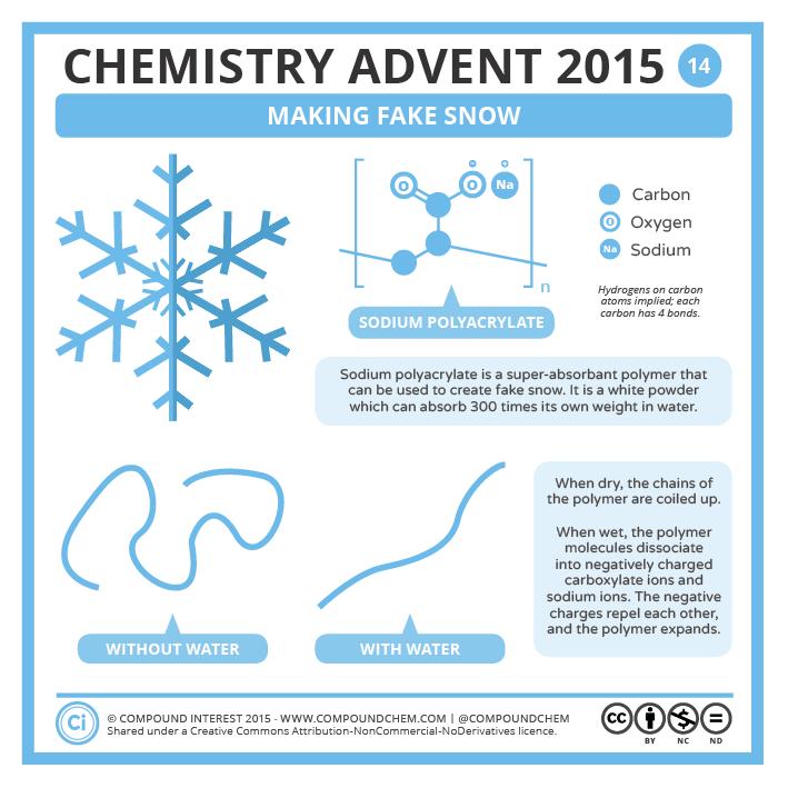 Chemistry Advent 2015  U2013 14 December
