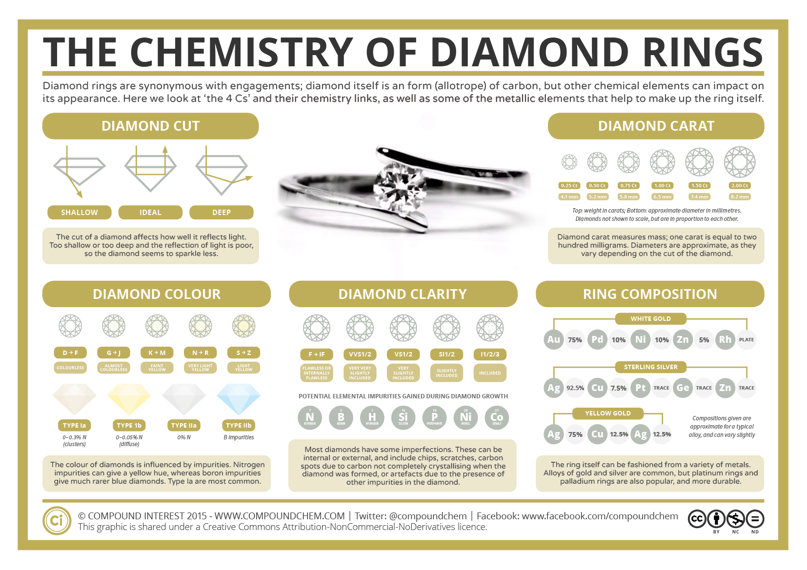 The Chemistry Of Diamond Rings Compound Interest
