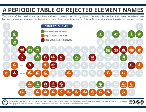 The Periodic Table Of Oxidation States Compound Interest
