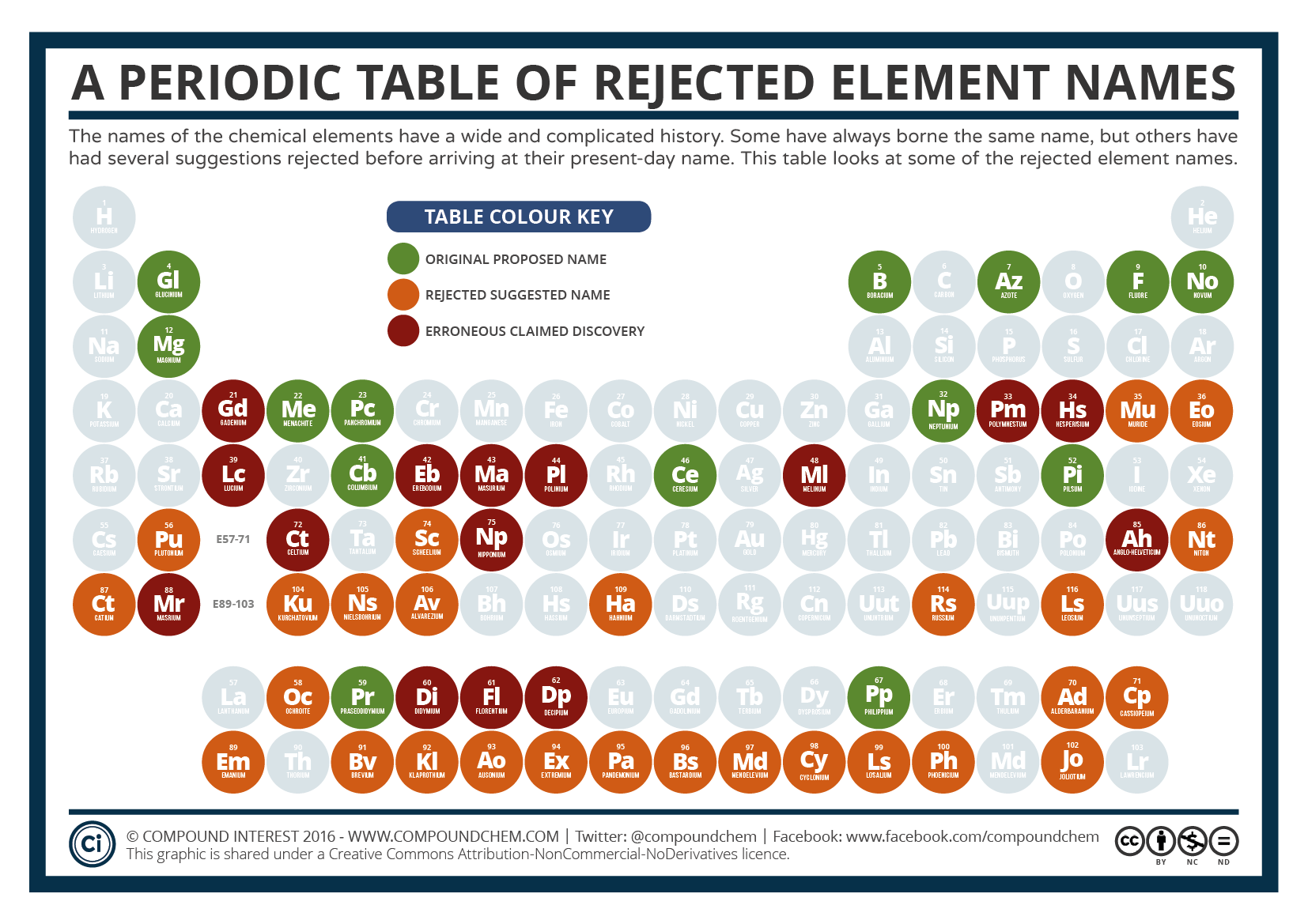 A Periodic Table Of Rejected Element Names Compound Interest