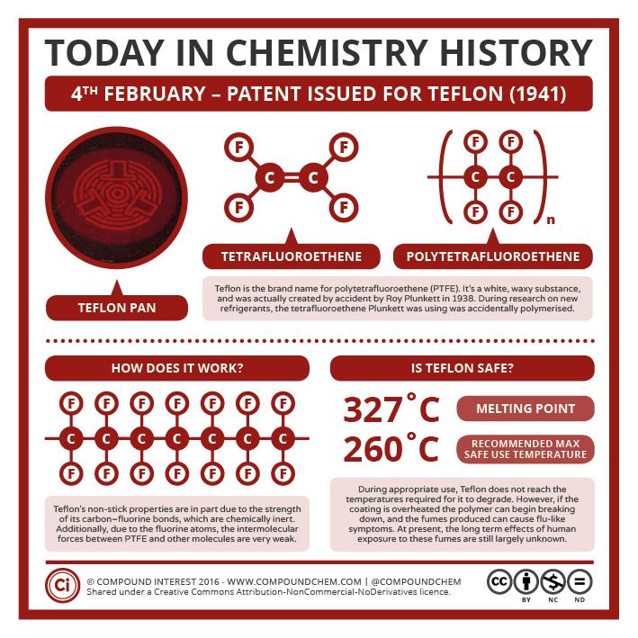 Chemistry History: Teflon & Non-Stick Pans   Compound Interest