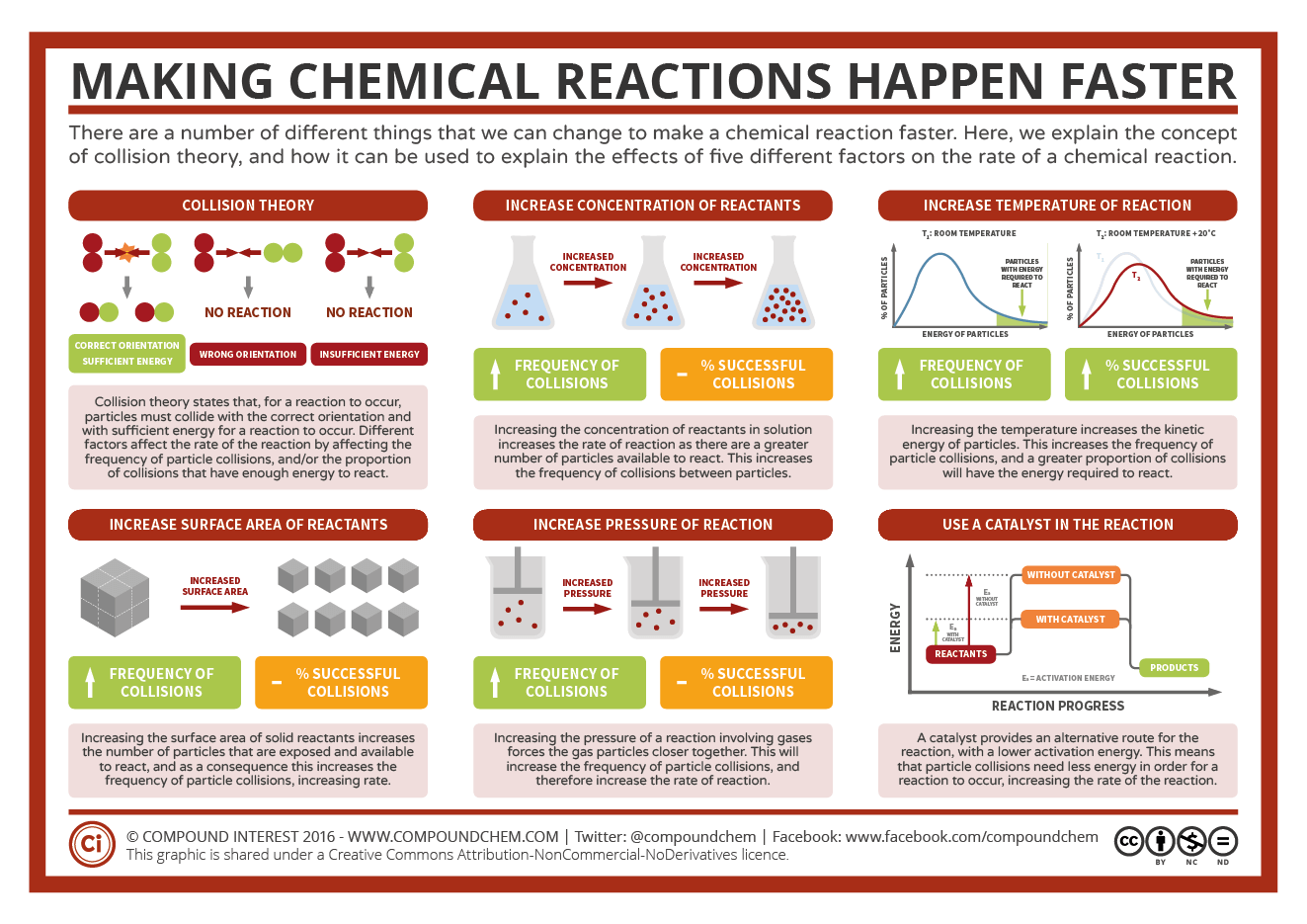 Making Reactions Faster: Factors Affecting Rates of Reaction