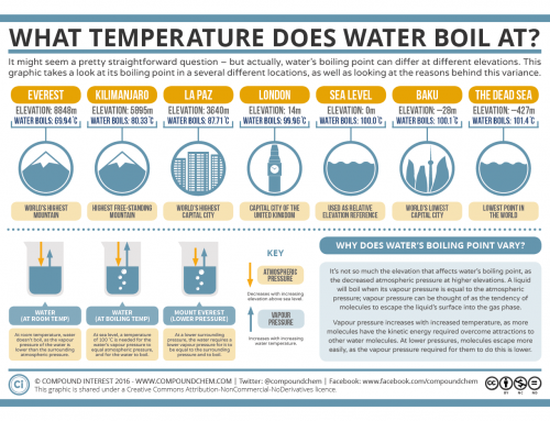 What Temperature Does Water Boil At? Boiling Point & Elevation