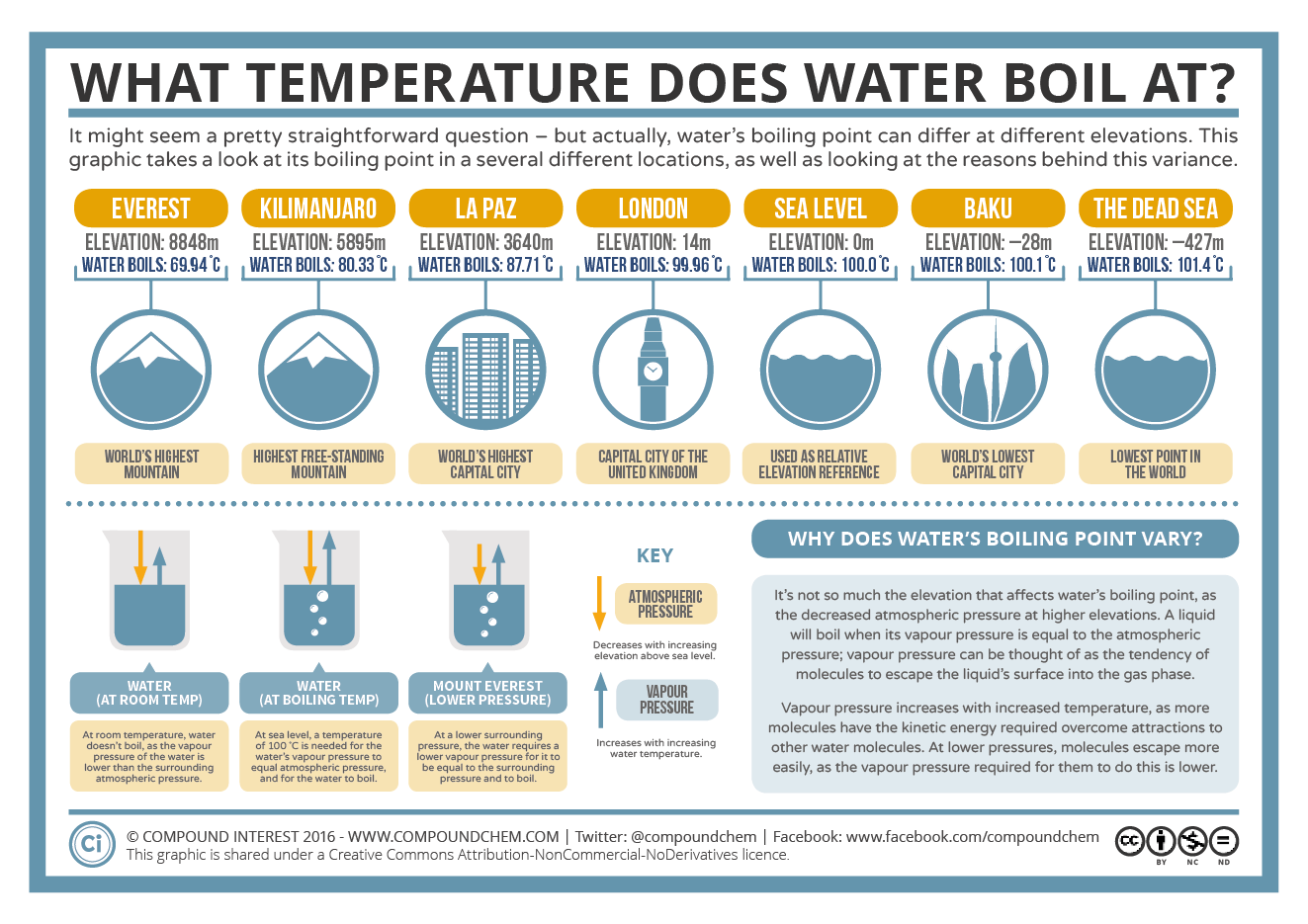 what temperature does water boil at  boiling point  u0026 elevation