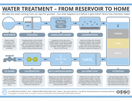 The Chemistry Behind Your Home's Water Supply