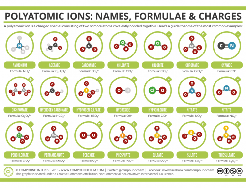Common Polyatomic Ions: Names, Formulae, and Charges