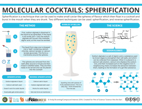 Science Hits the Bar – The Chemistry of Cocktail Spherification