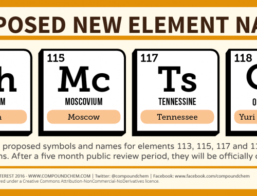 Proposed New Element Names Announced!