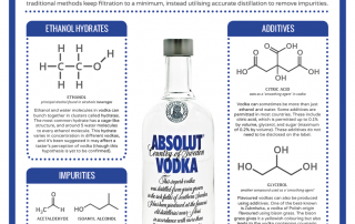 The Chemistry of Vodka