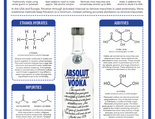 The Chemistry of Vodka – Structure, Additives, and Impurities