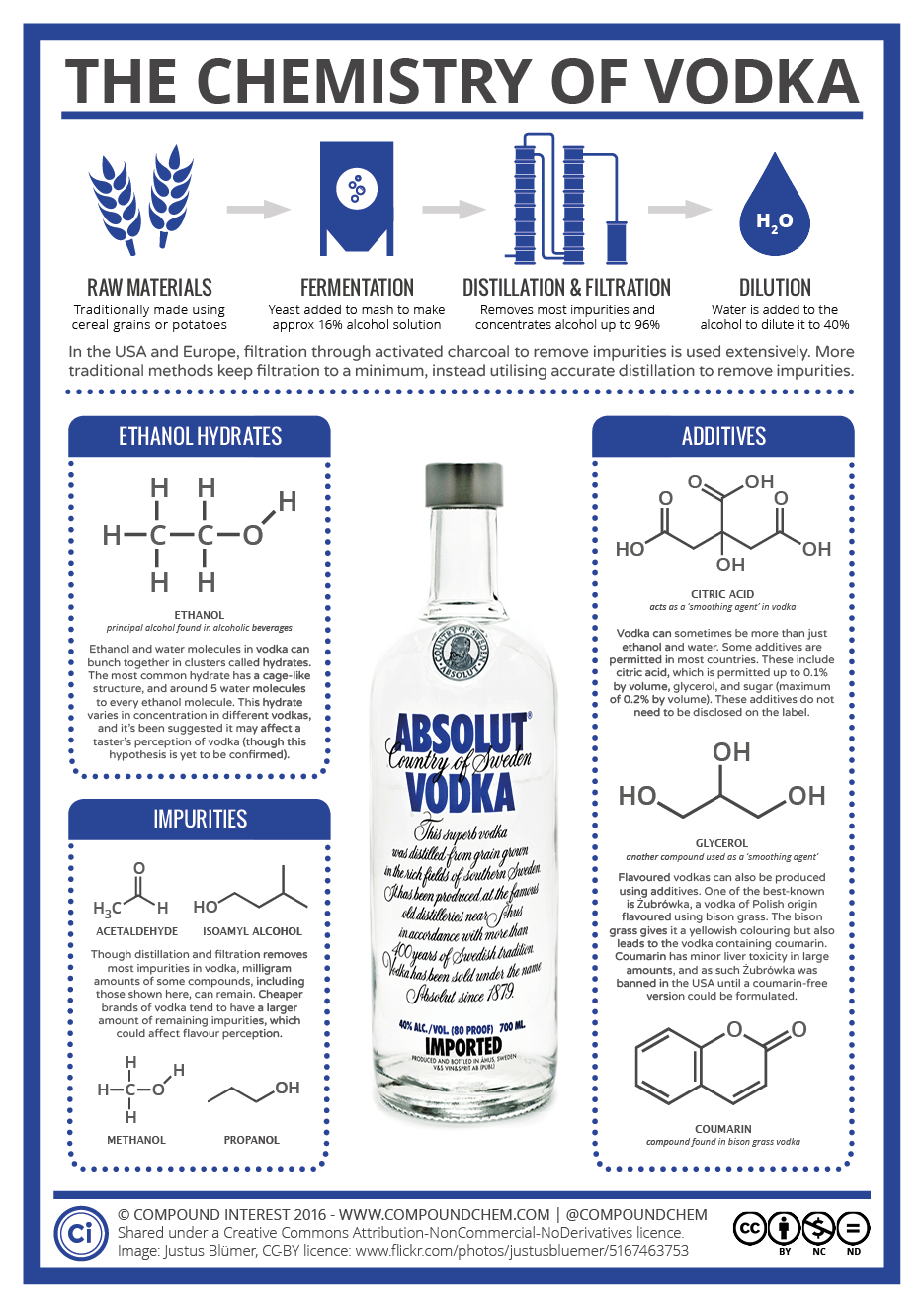 The Chemistry Of Vodka Structure Additives And