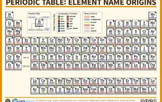The Periodic Table - Element Name Origins