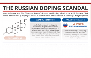 Russian Doping Preview
