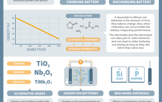 RealTimeChem Week – Developing Advanced Lithium Ion Batteries