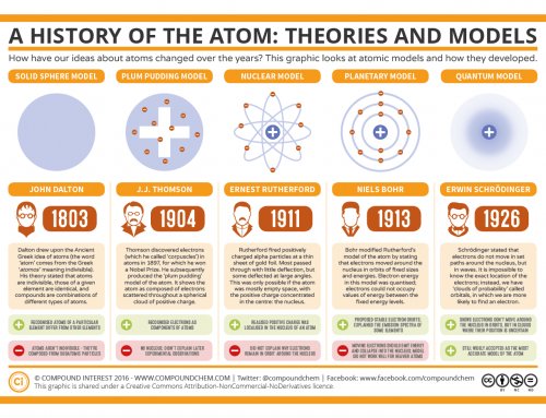 Element oddities 11 confusing chemical symbols explained compound the history of the atom theories and models urtaz Choice Image