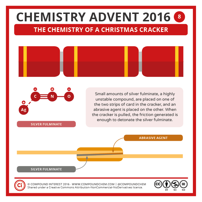 Christmas Crackers Png.8 December Christmas Crackers Compound Interest