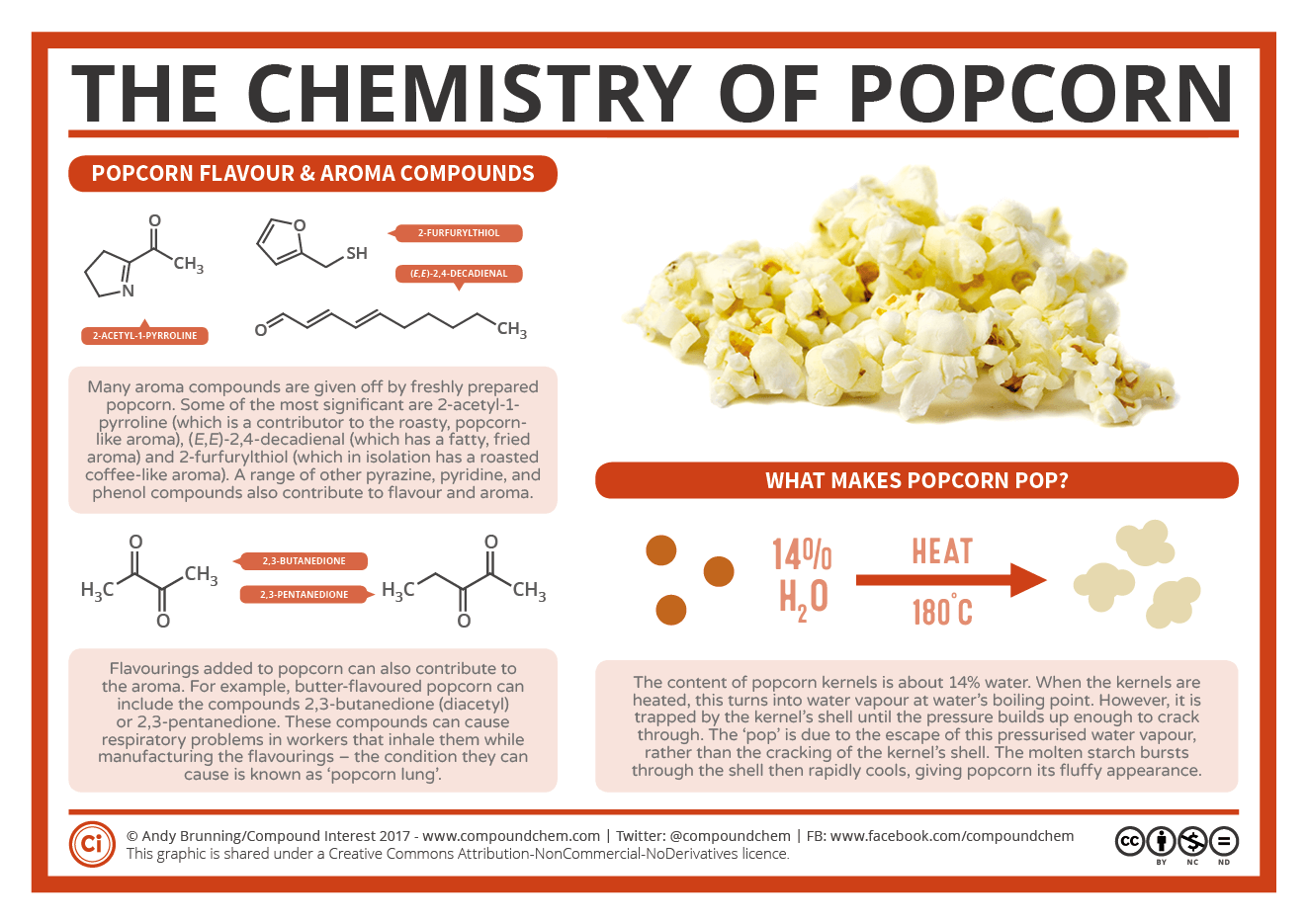 What Makes Popcorn Pop The Chemistry Of Popcorn