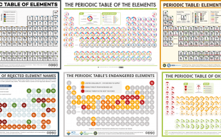 National Periodic Table Day Six Diffe Tables