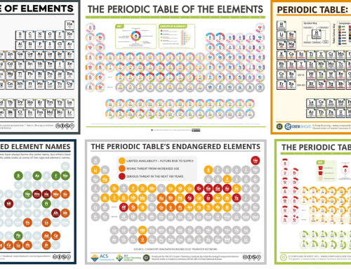 National Periodic Table Day – Six Different Periodic Tables!