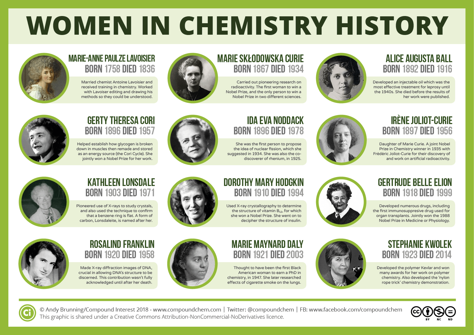 Bildresultat för female-chemists""
