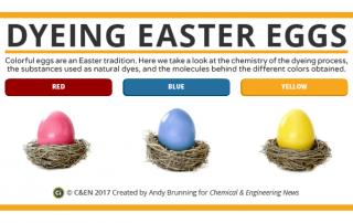 C&EN – Easter Eggs Preview