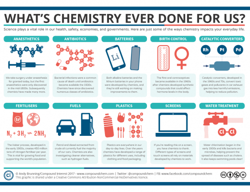 the march for science – ten things that chemistry has done for us