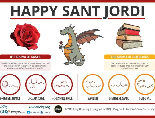 Celebrating Sant Jordi (Saint George's Day) Chemistry with ICIQ