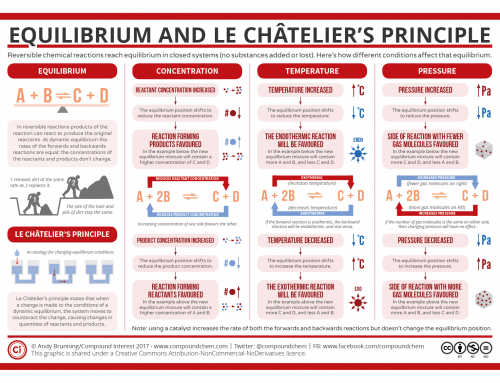 Reversible Reactions, Equilibrium, and Le Châtelier's Principle
