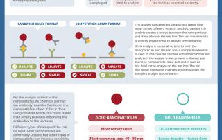 nanoComposix – Diagnosing Diseases with Novel Nanoparticles