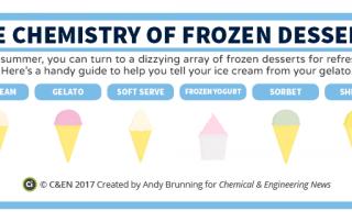 C&EN - The Chemistry of Frozen Desserts Preview
