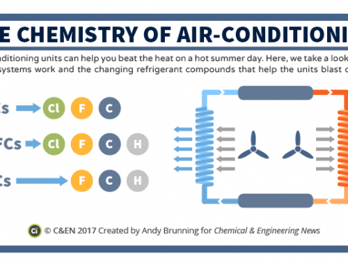 The chemistry of air conditioning – in C&EN