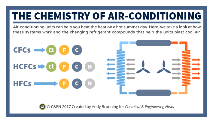 Cen The Chemistry Of Air Conditioning Preview