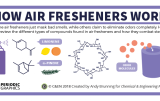 C&EN - The Chemistry of Air Fresheners Preview