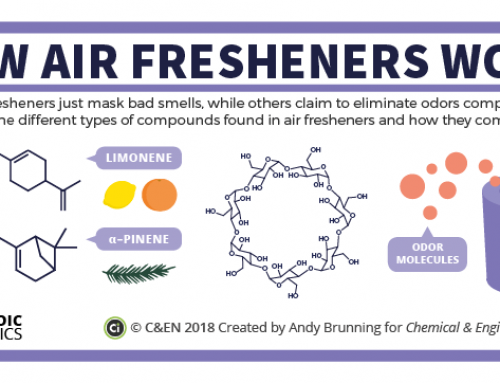 How do air fresheners get rid of bad smells? – in C&EN