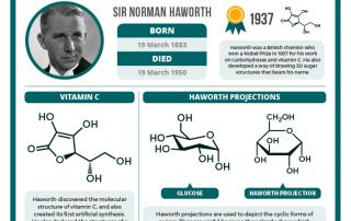 03-19 – Sir Norman Haworth's birthday