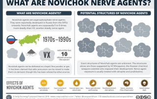 Chemical Warfare – Novichok nerve agents June 2018