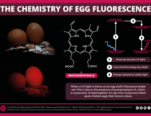 What makes eggs glow under UV light?