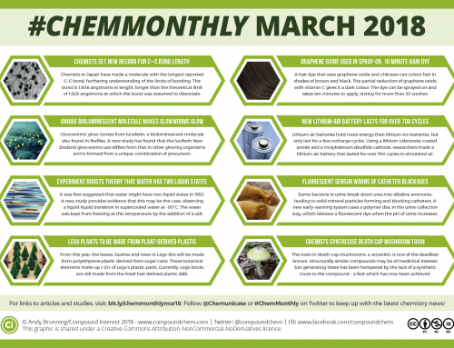 #ChemMonthly March 2018: A graphene-based hair dye, lithium-air batteries, and water's two liquid states